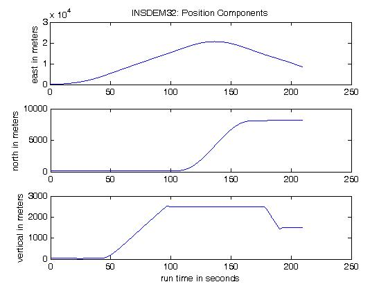 Gpsoft navigation simulation and analysis software f 16 6dof flight