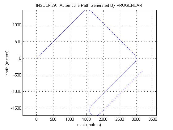 progencar