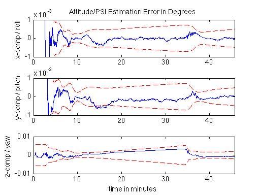 GPSoft | Navigation Simulation and Analysis Software NSI and