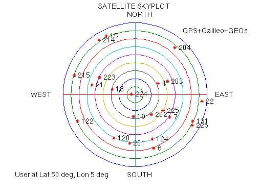 GPSoft | Navigation Simulation and Analysis Software Satellite
