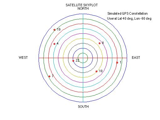 GPSoft   Navigation Simulation and Analysis Software Satellite Skyplots